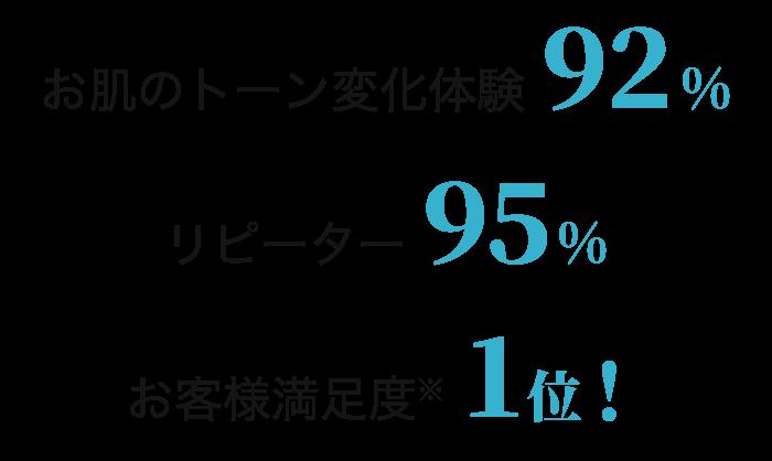 お肌のトーン変化体験 92% リピーター 95% お客様満足度※ 1位!