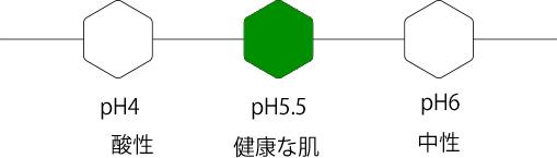pH5.5