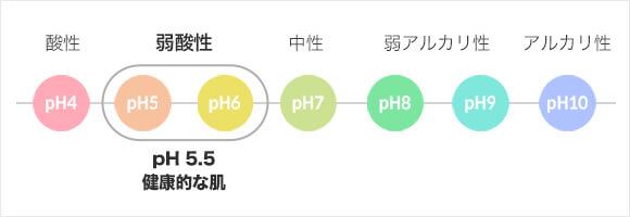 健康な肌バランスのためのpH5.5 弱酸性ミスト