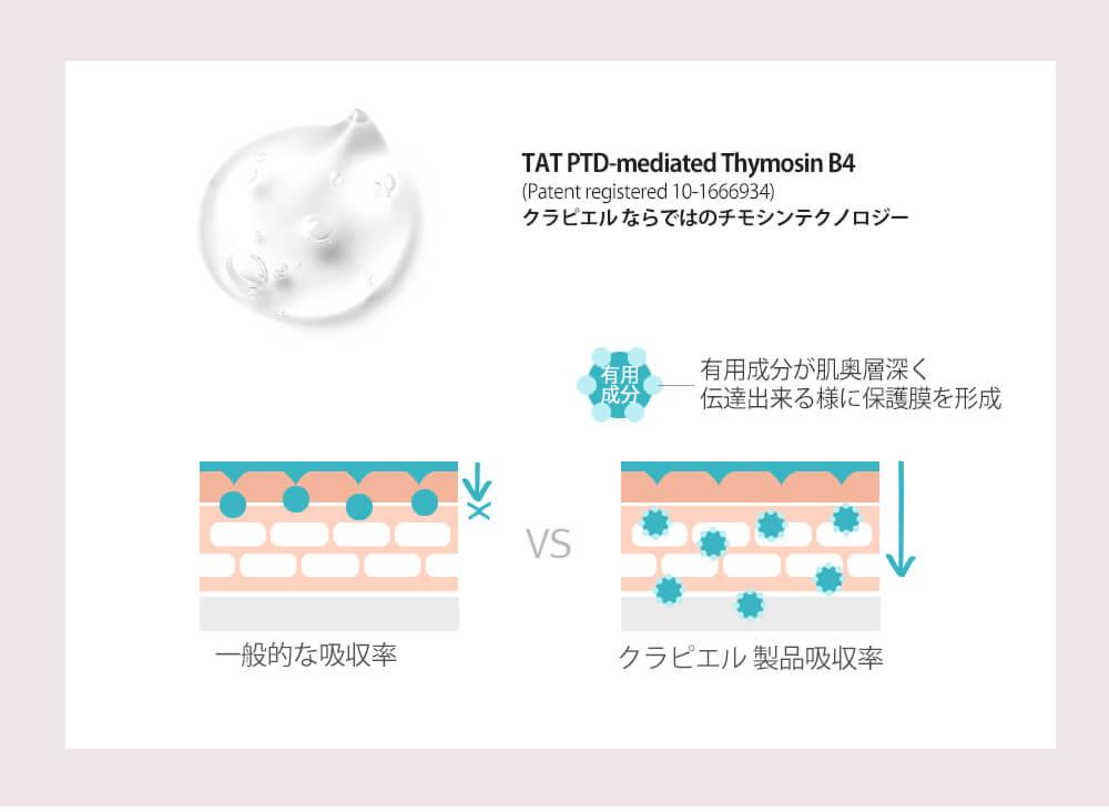 TAT PTD-mediated Thymosin B4