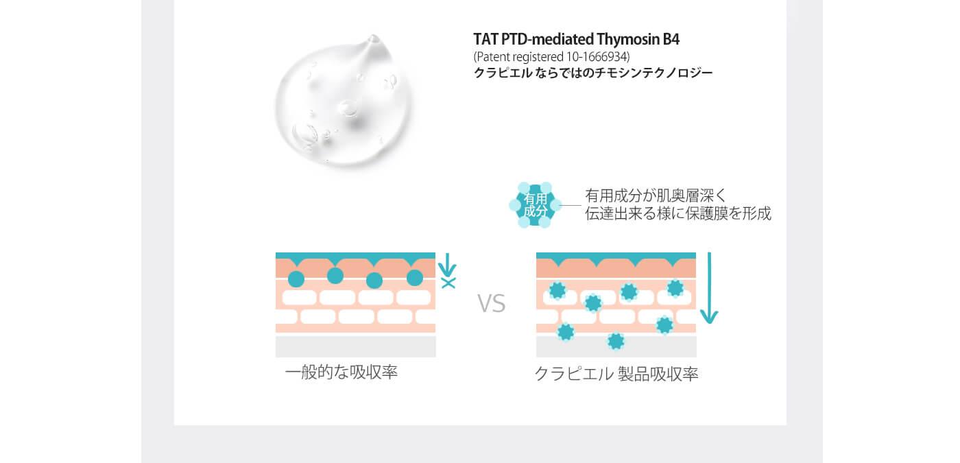 TAT PTD-mediated Thymosin B4 (Patent registered 10-1666934) クラピエル ならではのチモシンテクノロジー